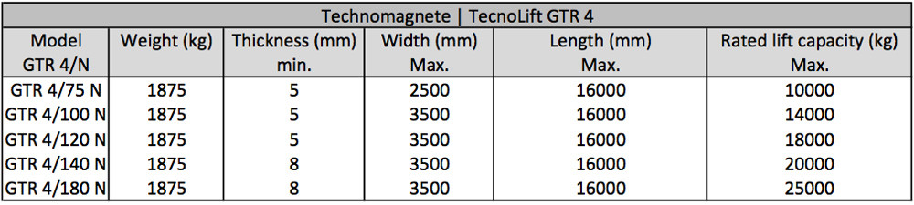 Technomagnete GTR4 version 1 seperate permanent electro magnets for attaching to existing beams