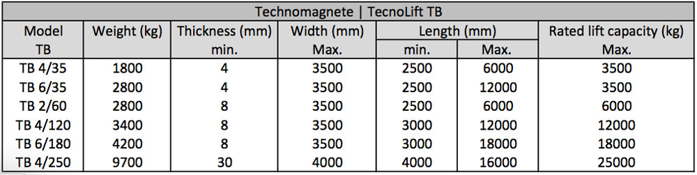 Tilting permanent electromagnetic beams from Technomagnete
