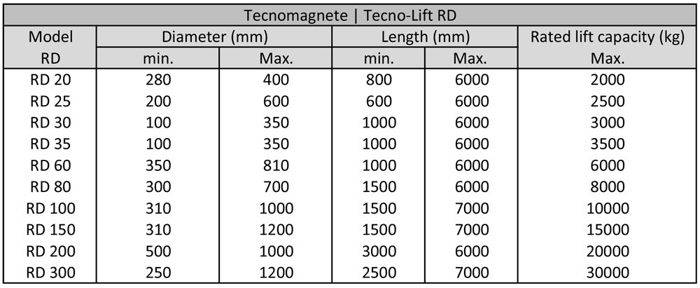 Tecnomagnete RD Module Specifications for handling rounds